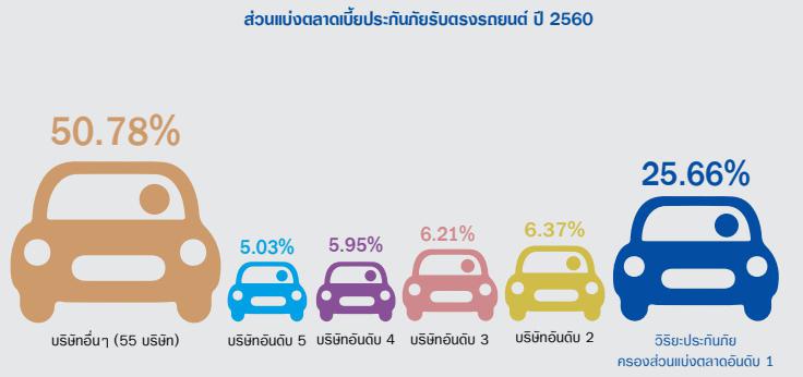 ส่วนแบ่งตลาดเบี้ยประกันภัยรับตรงรถยนต์ปี2560